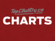 Top Country Charts Feature Photo